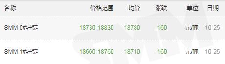 宝海千赢国际qy006-锌锭价格