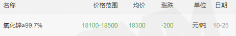 宝海千赢国际qy006-氧化锌价格