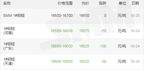 宝海千赢国际qy006-铅锭价格