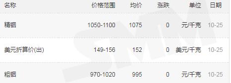 宝海千赢国际qy006-粗铟价格