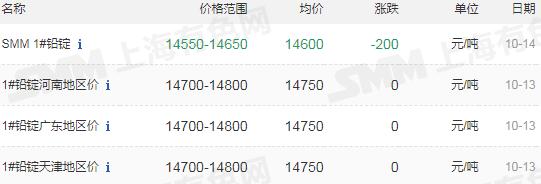 20201014上海锌铅铟现货行情